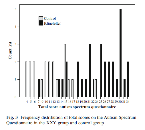 totalscore_autism_spectrum_questionnaire_rijn_2008