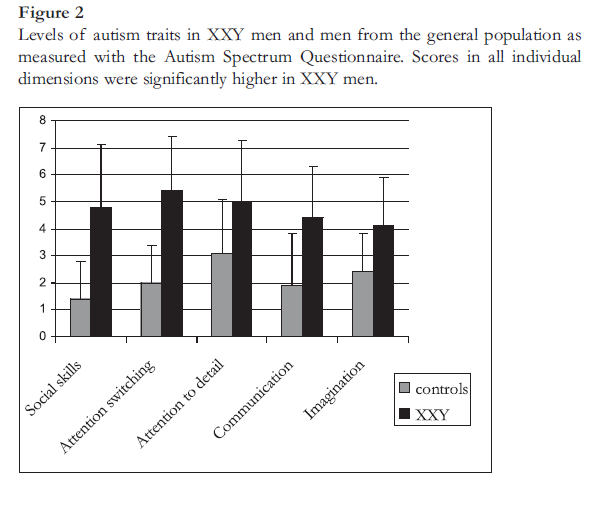 Levels of autism traits in XXY and men from the general population