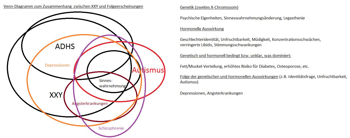 Intersexualität   Wissenswertes über XXY und Klinefelter-SYNDROM