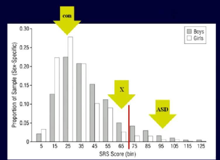 Autismus-Spektrum-Störung | Wissenswertes über XXY und Klinefelter ...